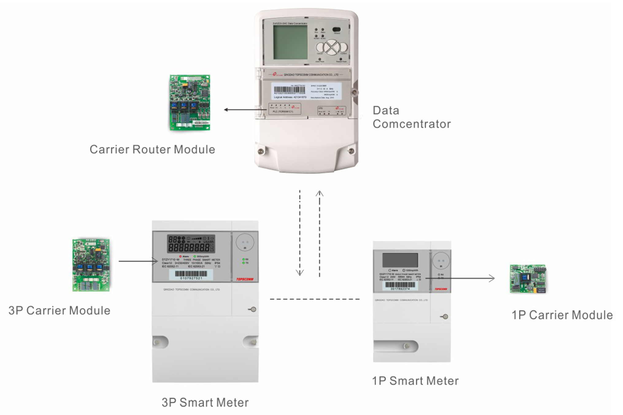 Low Voltage PLC communication Solution